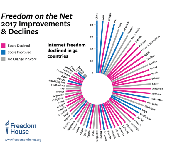Internet Freedom Declines Globally: Disinformation tactics contributed to a seventh consecutive year of overall decline in internet freedom, finds a new report from Freedom House. Freedomonthenet.org