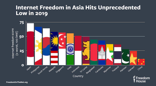 Internet Freedom in Asia Hits Unprecedented Low   Freedom House