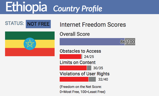 Ethiopia Country Report Freedom On The Net 2017