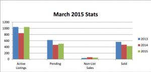 2015-03 Stats