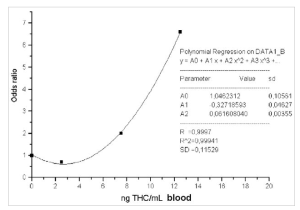 Correlation between THC concentration in whole blood and accident risk