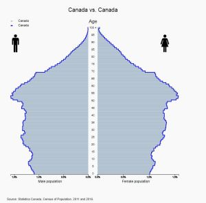 Historical Age Pyramid of Canada 2016 Census