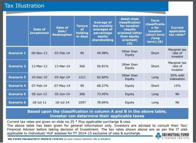 Tax status illustration for SBI Dynamic Asset Allocation Fund