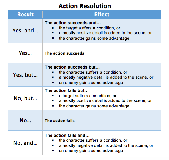 FU conflicts resolution chart