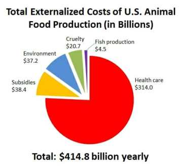 Externalized Cost of Animal Foods Production
