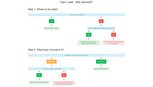 small resolution of 10 css flowcharts html flow chart html flow diagram