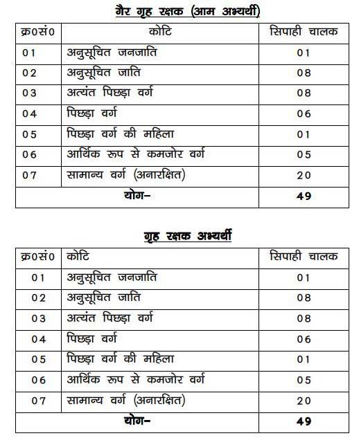 Bihar police constable Driver vacancy Details