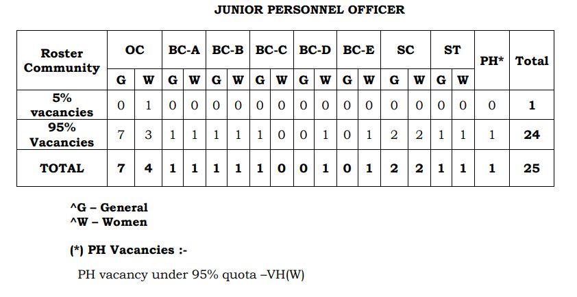 TSSPDCL Junior Personnel Officer Post Vacancy Details