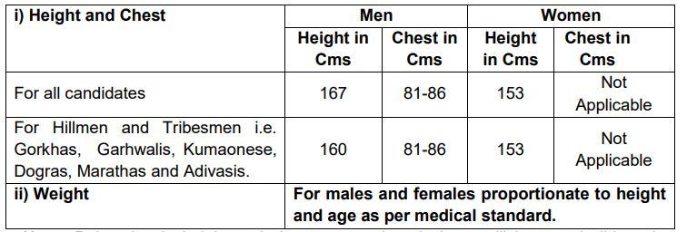 CISF Head Constable Eligibility Criteria