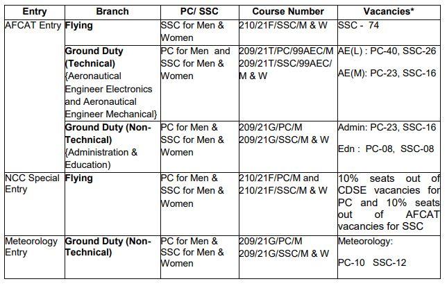 Indian Air Force AFCAT 02-2020 Online Form