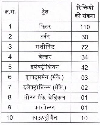 BHEL Haridwar Apprentice 2020