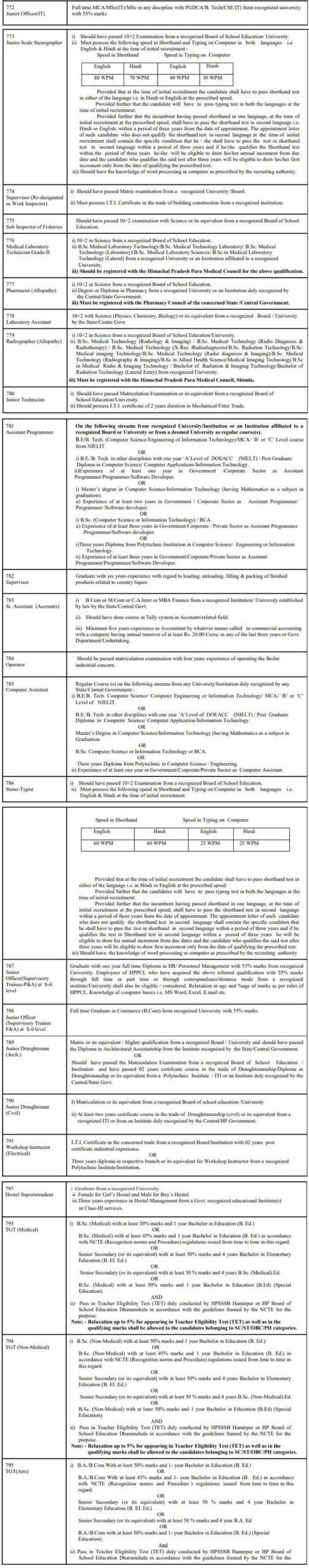 HPSSC Recruitment 2020