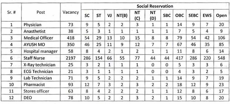 NHM Maharastra Vacancy 2020 - 3460 Posts