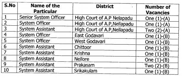 AP High Court Recruitment 2020 Apply Online For 12 Senior System Officer, Assistant