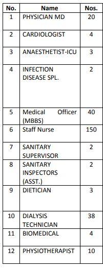 Civil Hospital Ahmedabad Recruitment 2020 Apply For 278 medical paramedical Jobs