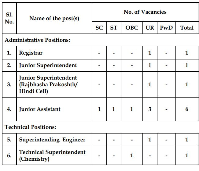 IIT Non-Teaching Staff Recruitment 2020
