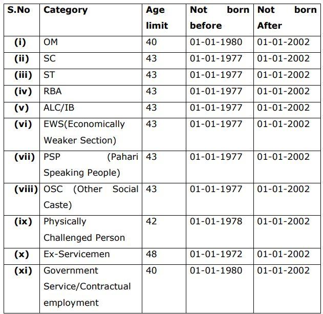 JK Class iv Age Limits