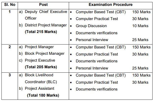 Odisha Livelihood Mission Exam Syllabus & Exam Pattern 2020