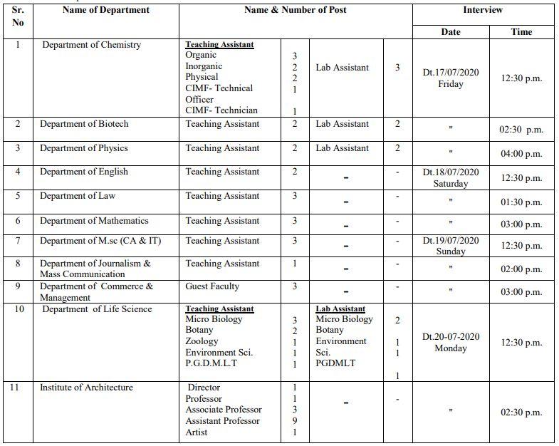 HNGU Patan Recruitment 2020 For Assistant, Technician, Professor