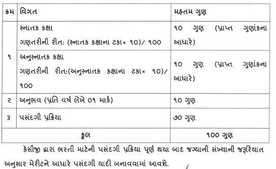 Knowledge Consortium of Gujarat Recruitment Selection Pro