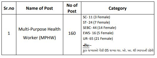 VMC Multi-Purpose Health Worker Recruitment 2020 - 160 MPHW Jobs