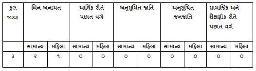 BMC Gynaecologist Recruitment 2020 - 03 Doctor Jobs in Bhavnagar