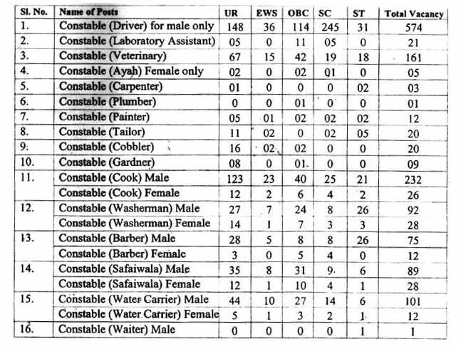 SSB Constable Recruitment 2020 - 1522 SSB Constable GD Bharti