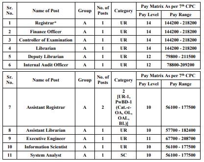 Central University of Gujarat Non- Teaching Vacancy 2020
