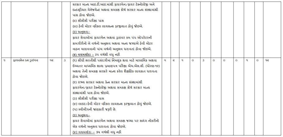 32 Nagarpalika Bharti 2020 For Fire Staff Post