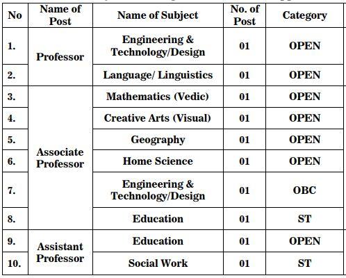 Children University Gandhinagar Recruitment 2021- 10 Professor Posts