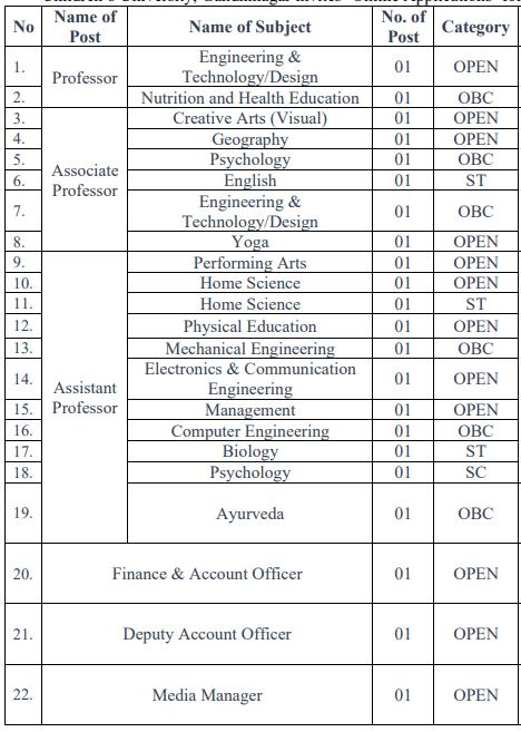Children University Gandhinagar Recruitment 2021 - 22 Jobs
