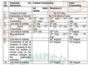 NEET Eligibility Criteria, Exam Pattern, Syllabus
