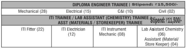 NTPC Recruitment 2018 Diploma, ITI & Others