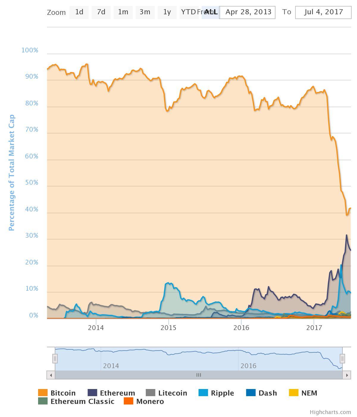 bitcoin capitalization chart