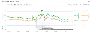 Price of Bitcoin Cash (BCH) over the last week