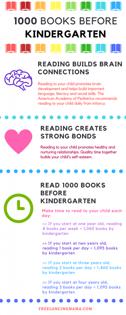 How to read 1000 books before kindergarten