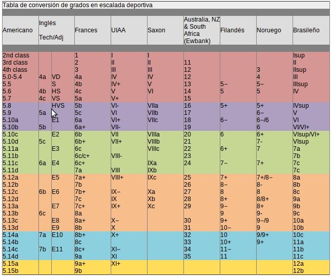 Resultado de imagen para tabla equivalencia escalada