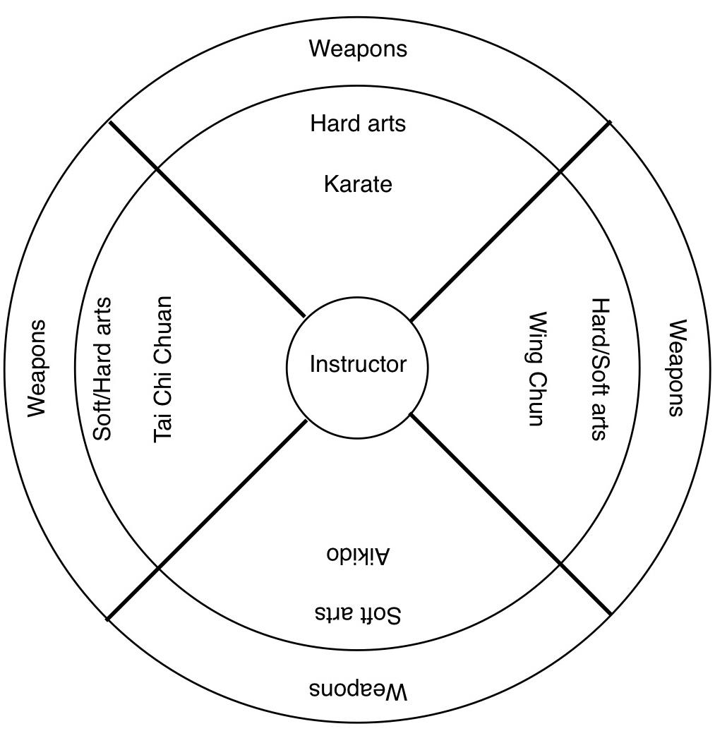 martial arts diagram service panel grounding learn karate now freemartialartsonline com