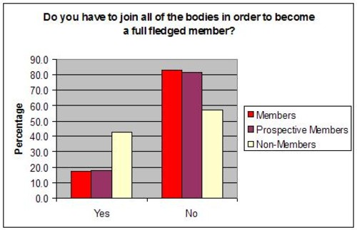 do you have to join all york rite bodies chart 5