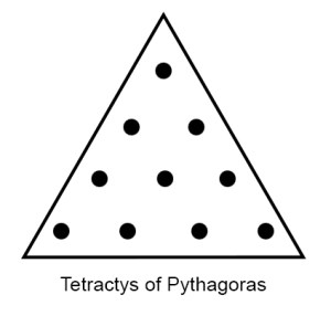 Tetractys of Pythagoras