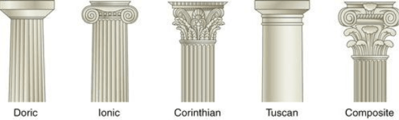 An order of architecture is a style encompassing all parts, proportions, and ornaments of columns in a building. The Five Orders of Architecture depicted above have always been closely associated with operative masonry and their influence and symbolism were carried into speculative masonry. Source: MoF Masonic Library.