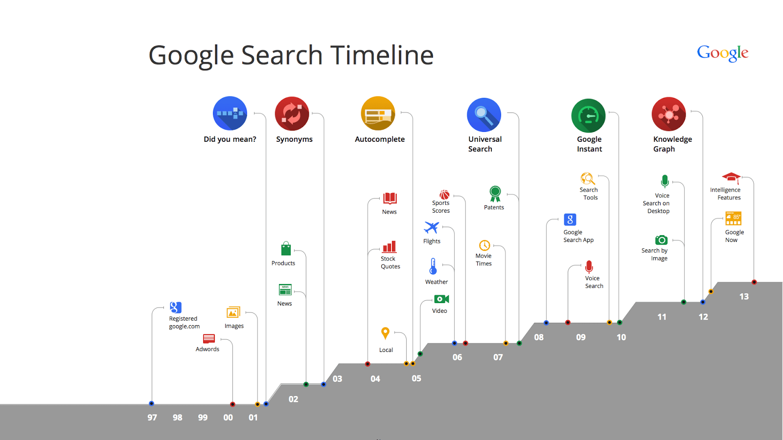 Way 3: Leave it all to Google's Timeline
