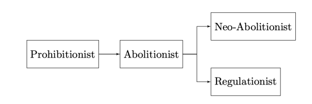 Figure 1 Typical Historical Development of Legislation