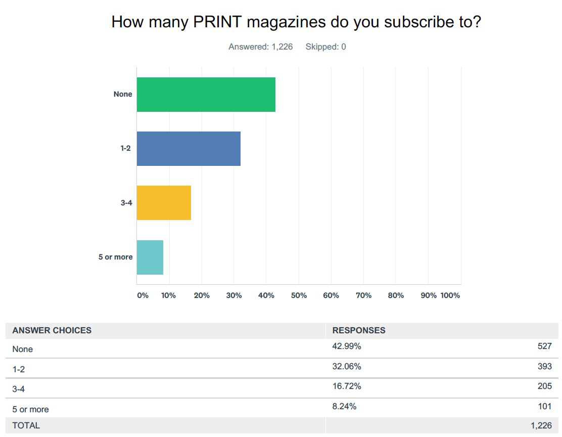 The Business Of Magazines 4