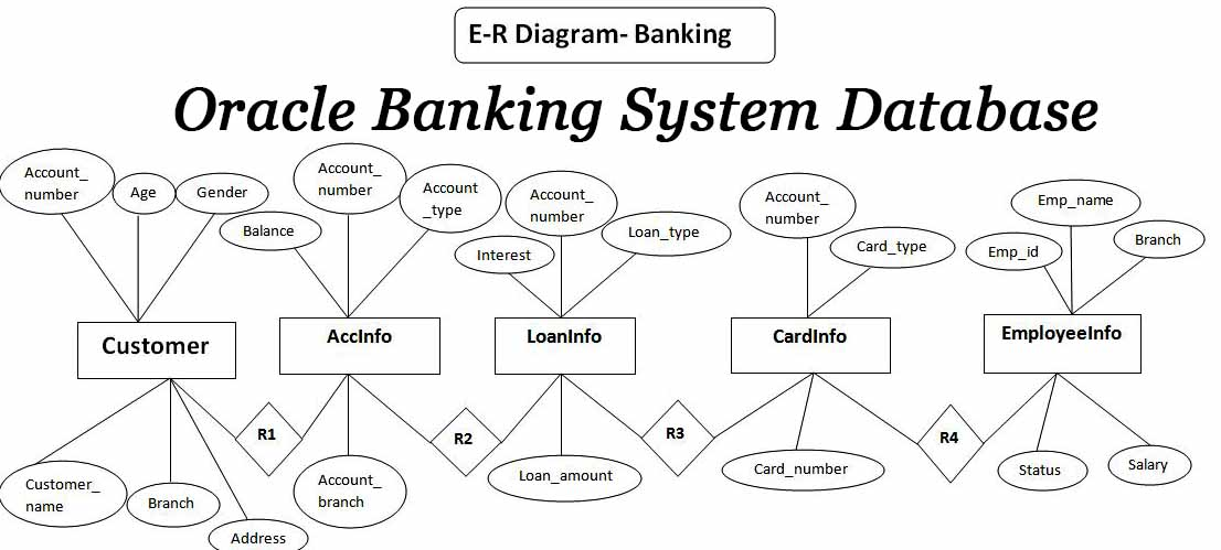 Oracle Banking System Database Report With Source Code
