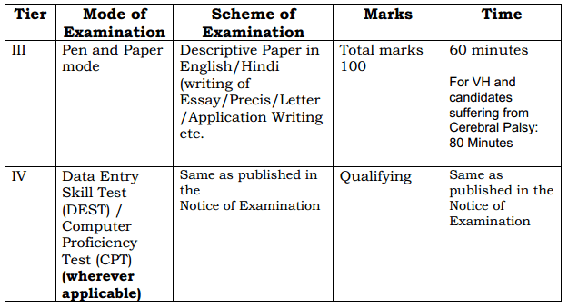 SSC CGL 2017 Topics for Essay Precis Letter Application Writing