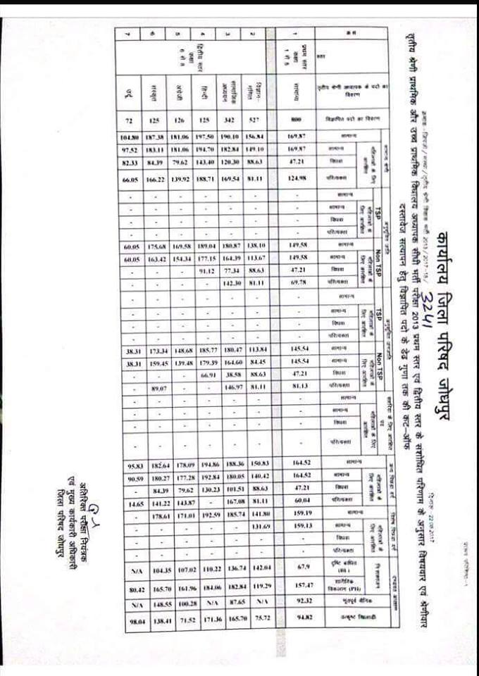 Panchayati Raj 3rd Grade Cut Off 2013 घोषित District Wise