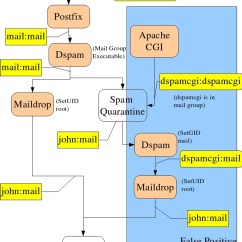 Email Flow Diagram Ge Profile Refrigerator Parts Mail Servers Resolving The Identity Crisis