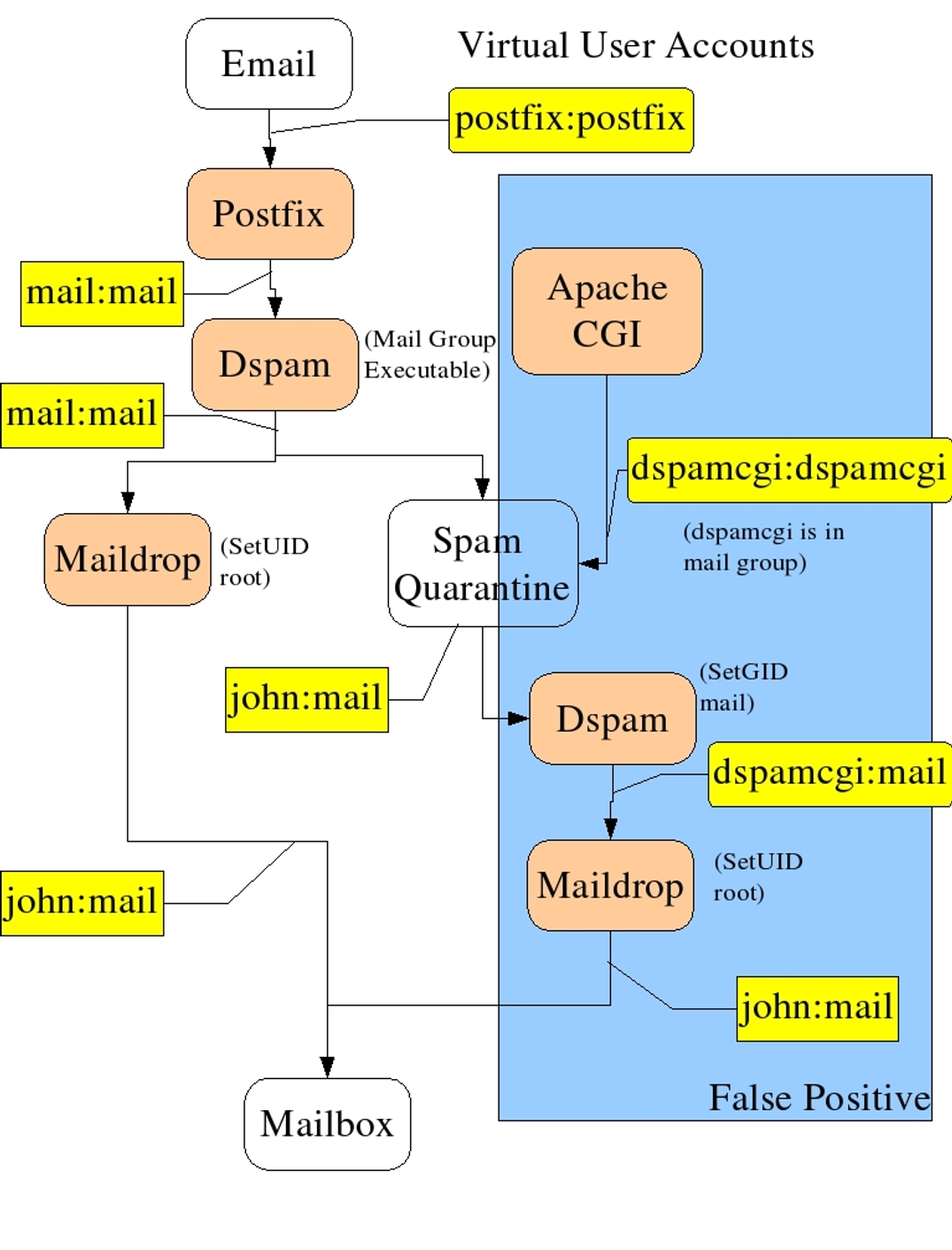email flow diagram wiring for dimmer switch uk mail servers resolving the identity crisis