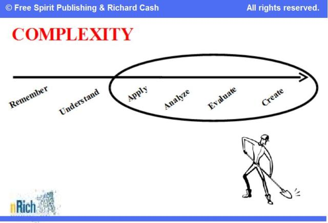 © Free Spirit Publishing and Richard Cash-Complexity Graphic (